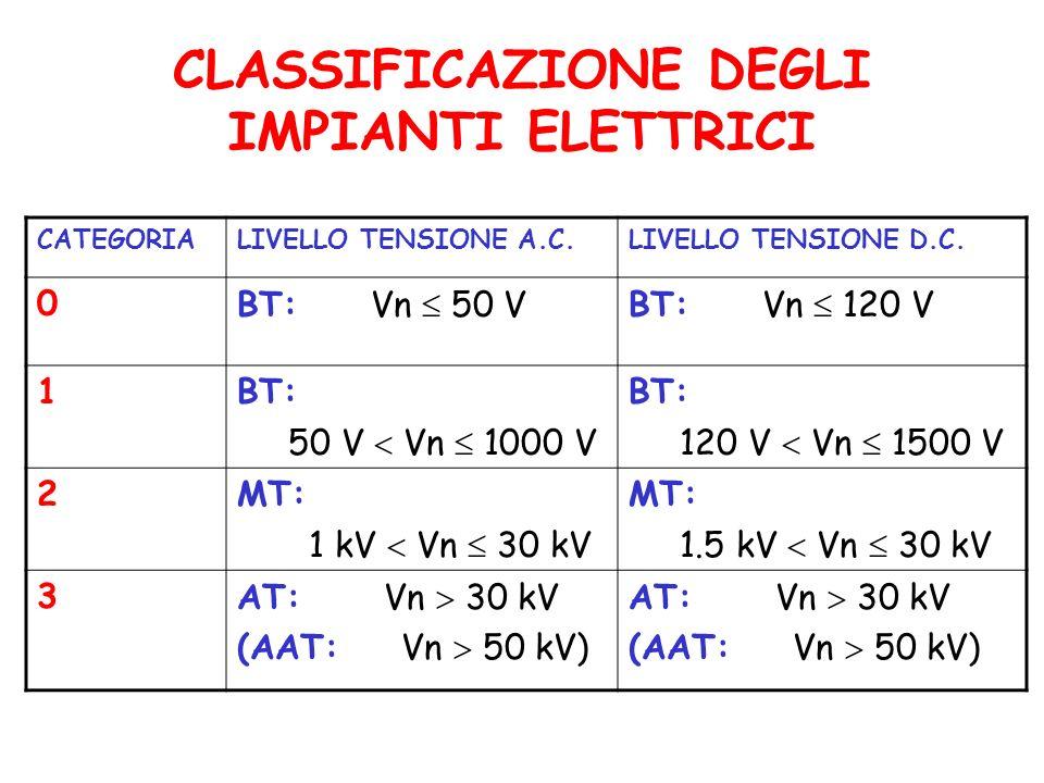 CLASSIFICAZIONE DEGLI IMPIANTI ELETTRICI CATEGORIALIVELLO TENSIONE A.C.LIVELLO TENSIONE D.C.
