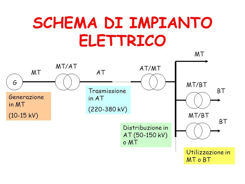 SCHEMA DI IMPIANTO ELETTRICO G MT AT MT BT MT/AT AT/MT MT/BT Generazione in MT (10-15 kV) Trasmissione in AT (220-380 kV) Distribuzione in AT (50-150 kV) o MT Utilizzazione in MT o BT