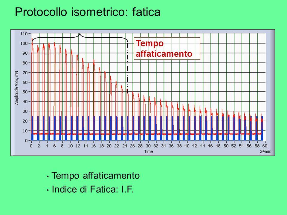 Protocollo isometrico: fatica Tempo affaticamento Indice di Fatica: I.F.