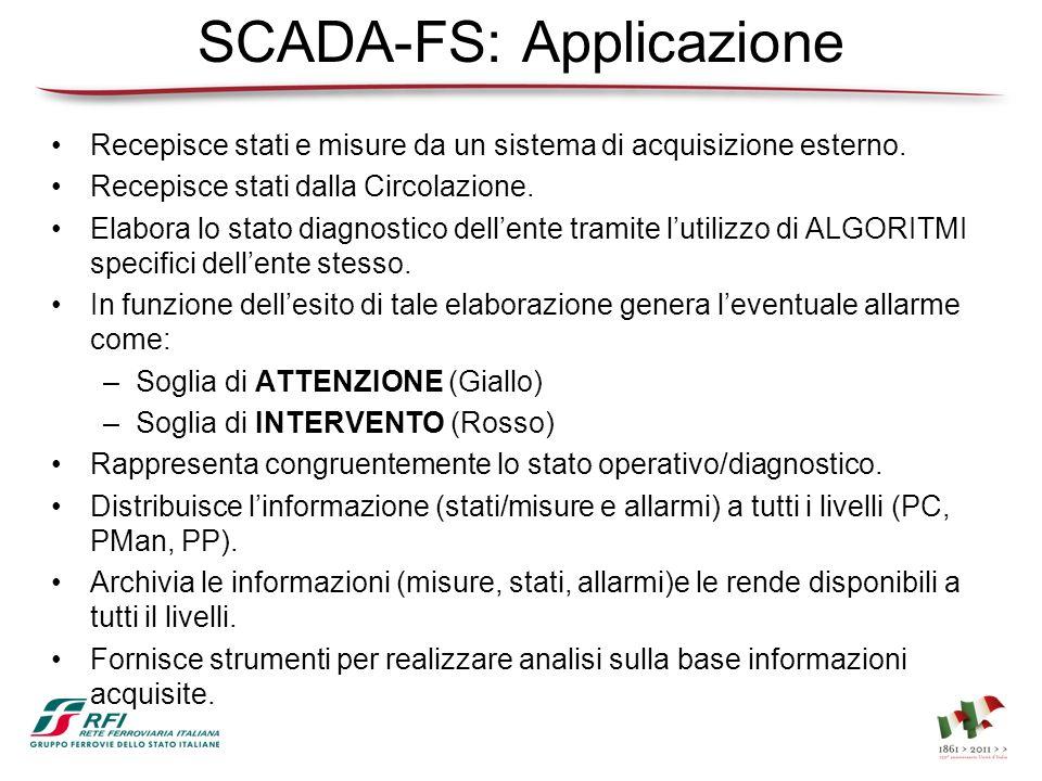 SCADA-FS: Applicazione Recepisce stati e misure da un sistema di acquisizione esterno. Recepisce stati dalla Circolazione. Elabora lo stato diagnostic