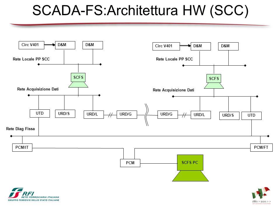 SCADA-FS:Architettura HW (SCC) SCFS URD/LURD/G URD/S D&M Circ V401 SCFS URD/S URD/L D&M Circ V401 URD/G Rete Locale PP SCC UTD Rete Diag Fissa SCFS PC