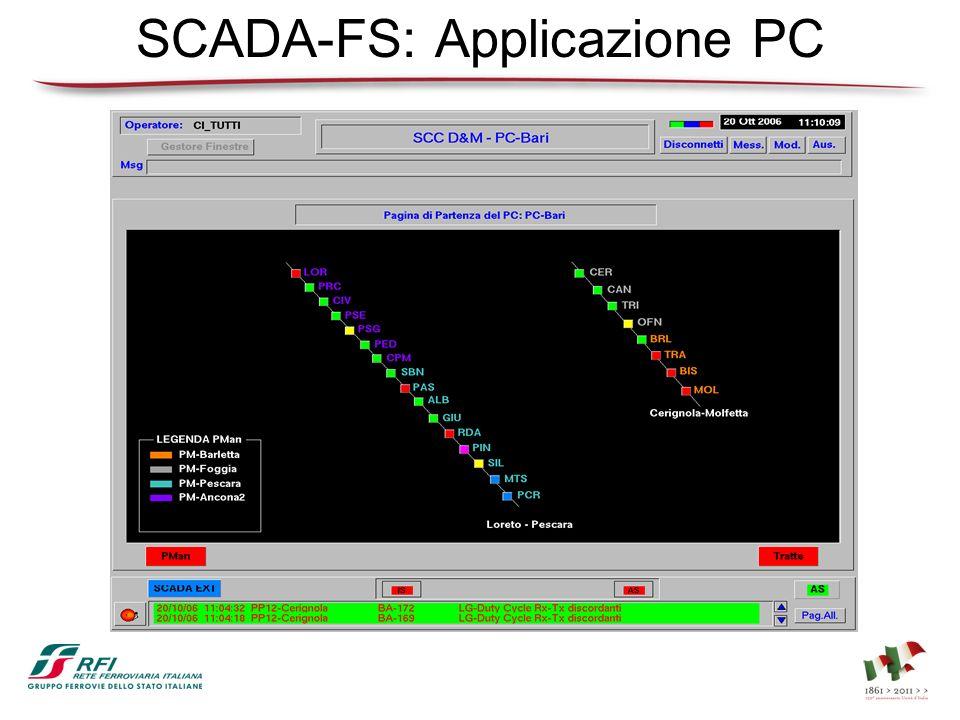 SCADA-FS: Applicazione PC