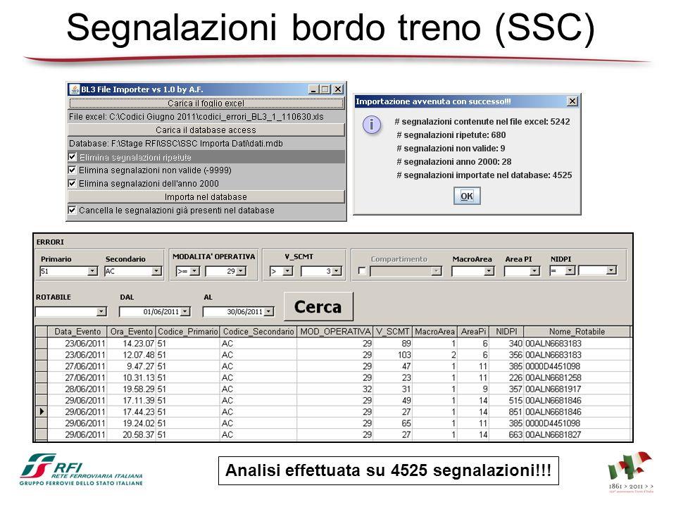 Segnalazioni bordo treno (SSC) Analisi effettuata su 4525 segnalazioni!!!