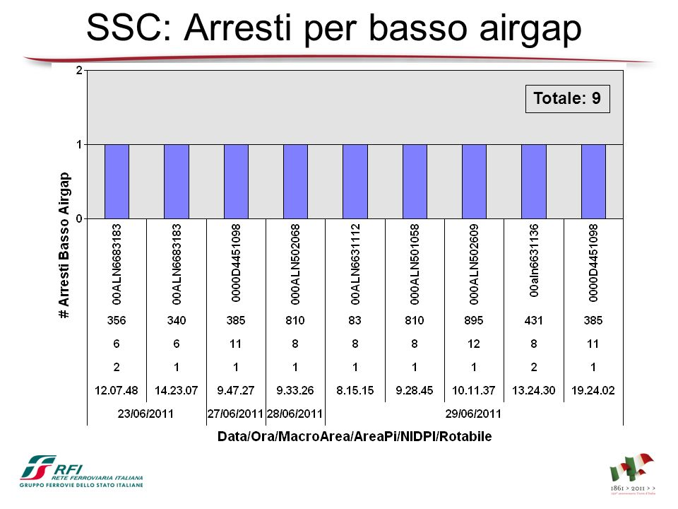 SSC: Arresti per basso airgap Totale: 9