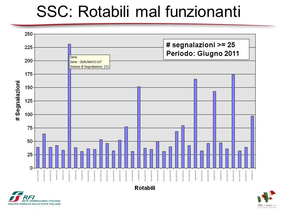 SSC: Rotabili mal funzionanti # segnalazioni >= 25 Periodo: Giugno 2011