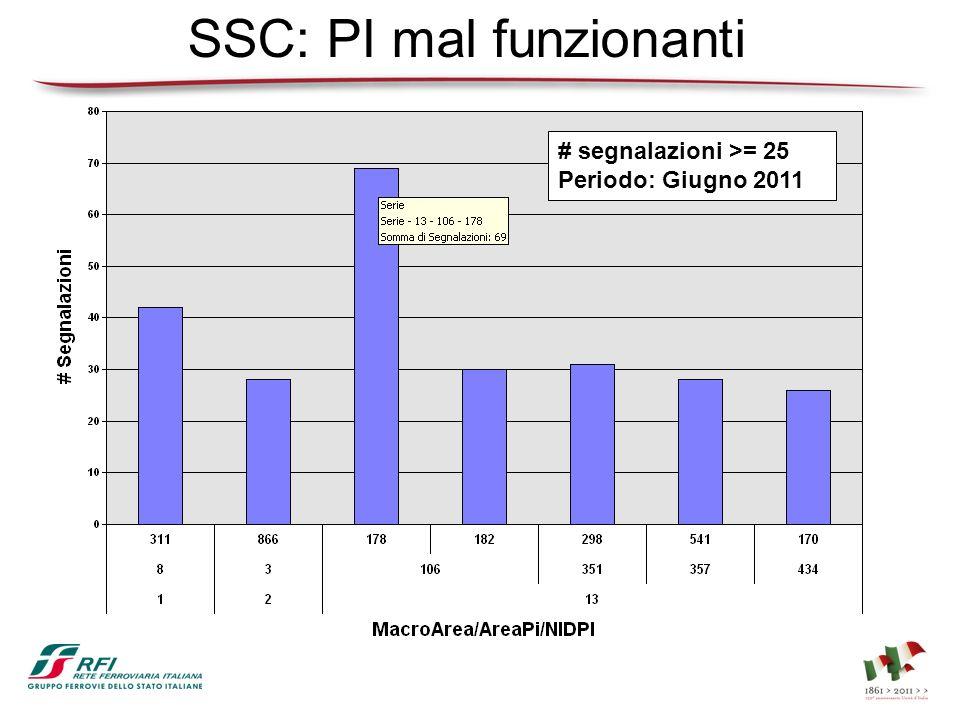 SSC: PI mal funzionanti # segnalazioni >= 25 Periodo: Giugno 2011