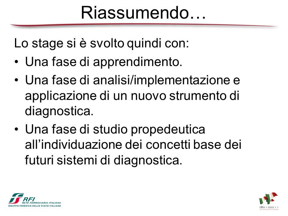 Riassumendo… Lo stage si è svolto quindi con: Una fase di apprendimento. Una fase di analisi/implementazione e applicazione di un nuovo strumento di d