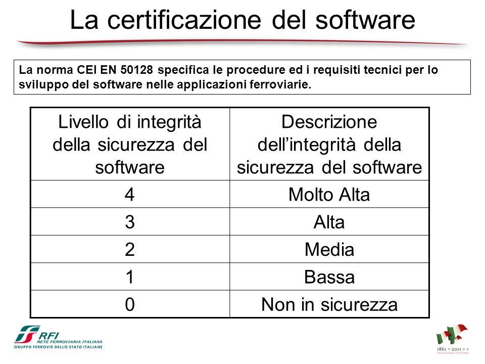 La certificazione del software La norma CEI EN 50128 specifica le procedure ed i requisiti tecnici per lo sviluppo del software nelle applicazioni fer