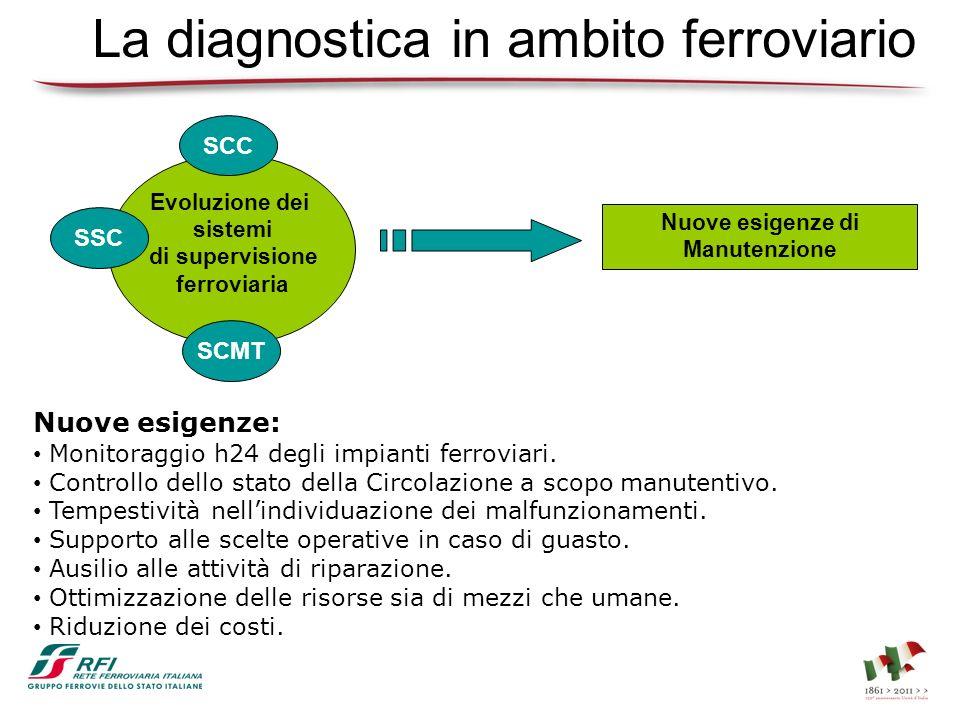 Evoluzione dei sistemi di diagnostica Lo SCADA-FS è oggi la piattaforma per la diagnostica degli enti ferroviari.