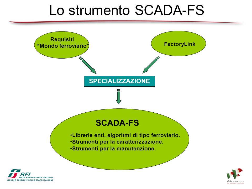 Lo strumento SCADA-FS SPECIALIZZAZIONE Requisiti Mondo ferroviario FactoryLink SCADA-FS Librerie enti, algoritmi di tipo ferroviario. Strumenti per la