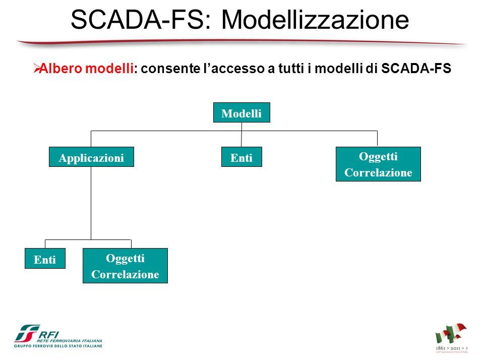 Albero modelli: consente laccesso a tutti i modelli di SCADA-FS Modelli EntiApplicazioni Oggetti Correlazione Enti Oggetti Correlazione SCADA-FS: Mode