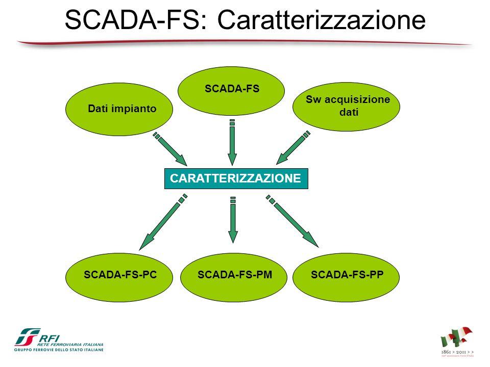 SCADA-FS: Caratterizzazione CARATTERIZZAZIONE Dati impianto Sw acquisizione dati SCADA-FS SCADA-FS-PMSCADA-FS-PCSCADA-FS-PP