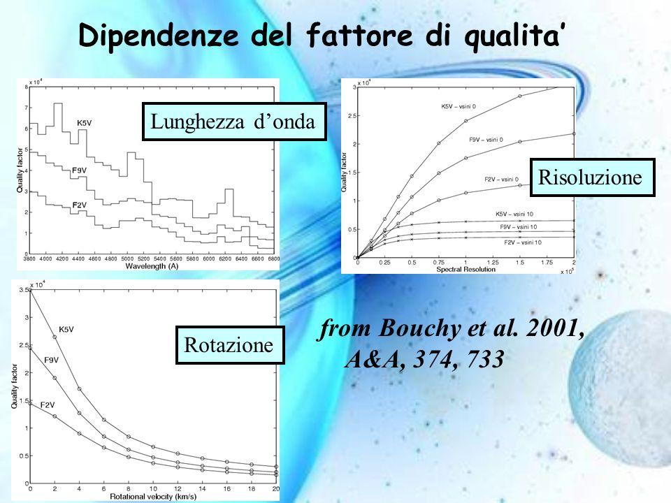 from Bouchy et al. 2001, A&A, 374, 733 Lunghezza donda Rotazione Risoluzione Dipendenze del fattore di qualita