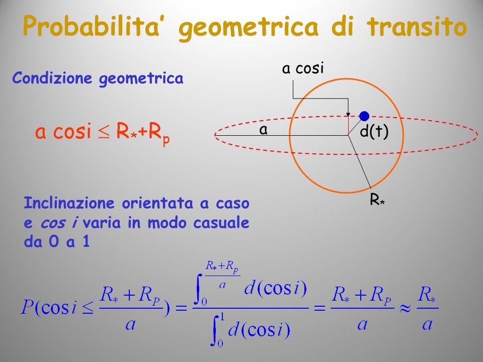 Probabilita geometrica di transito R*R* d(t) a cosi a a cosi R * +R p Condizione geometrica Inclinazione orientata a caso e cos i varia in modo casual