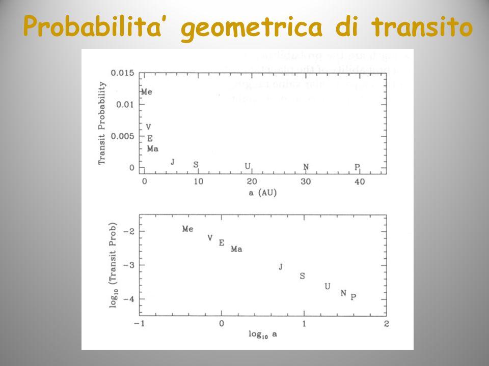 Probabilita geometrica di transito