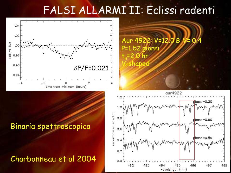 FALSI ALLARMI II: Eclissi radenti Aur 4922: V=12.0 B-V= 0.4 P=1.52 giorni t n =2.0 hr V-shaped Binaria spettroscopica Charbonneau et al 2004 F/F=0.021