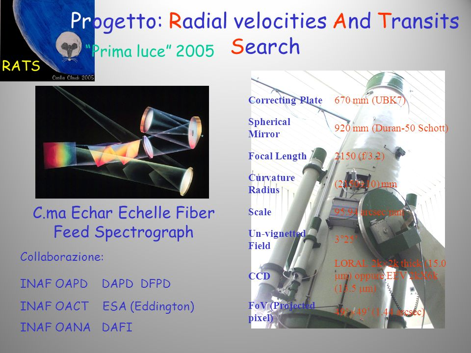 Progetto: Radial velocities And Transits Search Correcting Plate670 mm (UBK7) Spherical Mirror 920 mm (Duran-50 Schott) Focal Length2150 (f/3.2) Curvature Radius (2150 10) mm Scale95.94 arcsec/mm Un-vignetted Field 3°25 CCD LORAL 2k 2k thick (15.0 m) oppure EEV 2kX6k (13.5 m) FoV (Projected pixel) 49 49 (1.44 arcsec) C.ma Echar Echelle Fiber Feed Spectrograph Prima luce 2005 Collaborazione: INAF OAPD DAPD DFPD INAF OACT ESA (Eddington) INAF OANA DAFI