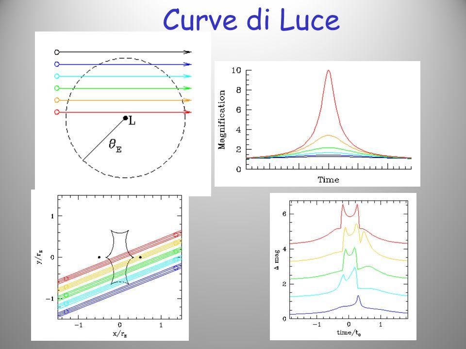 Curve di Luce