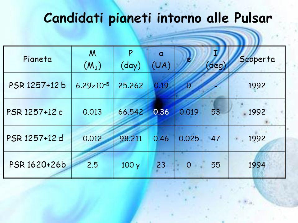 Candidati pianeti intorno alle Pulsar Pianeta M (M J ) P (day) a (UA) e I (deg) Scoperta PSR 1257+12 b 6.29 10 -5 25.2620.190-1992 PSR 1257+12 c 0.013