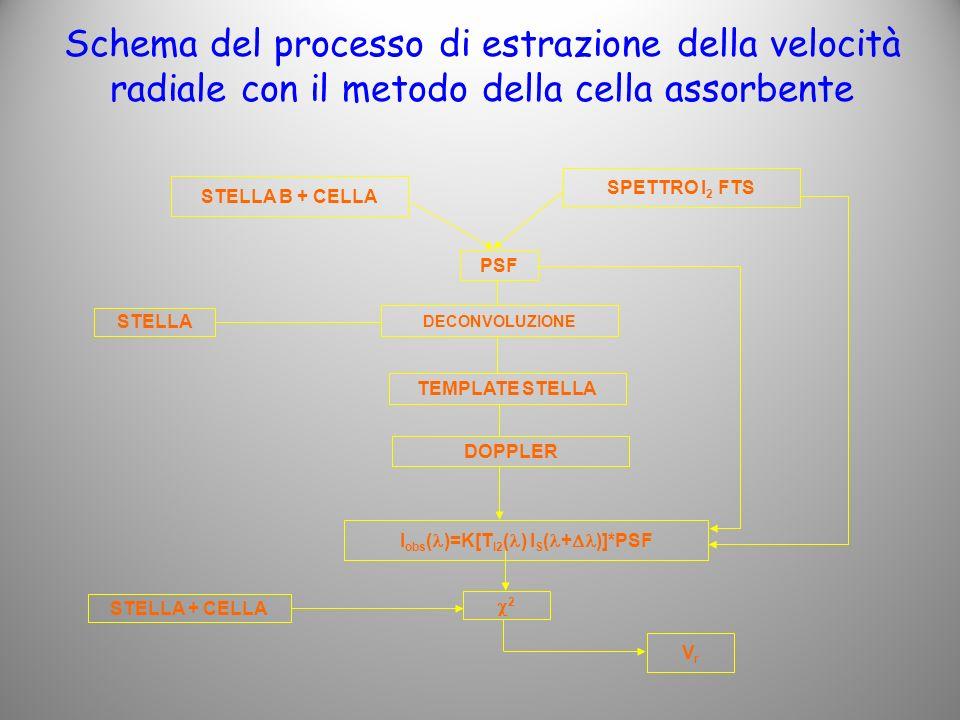 Schema del processo di estrazione della velocità radiale con il metodo della cella assorbente SPETTRO I 2 FTS PSF DECONVOLUZIONE DOPPLER I obs ( )=K[T