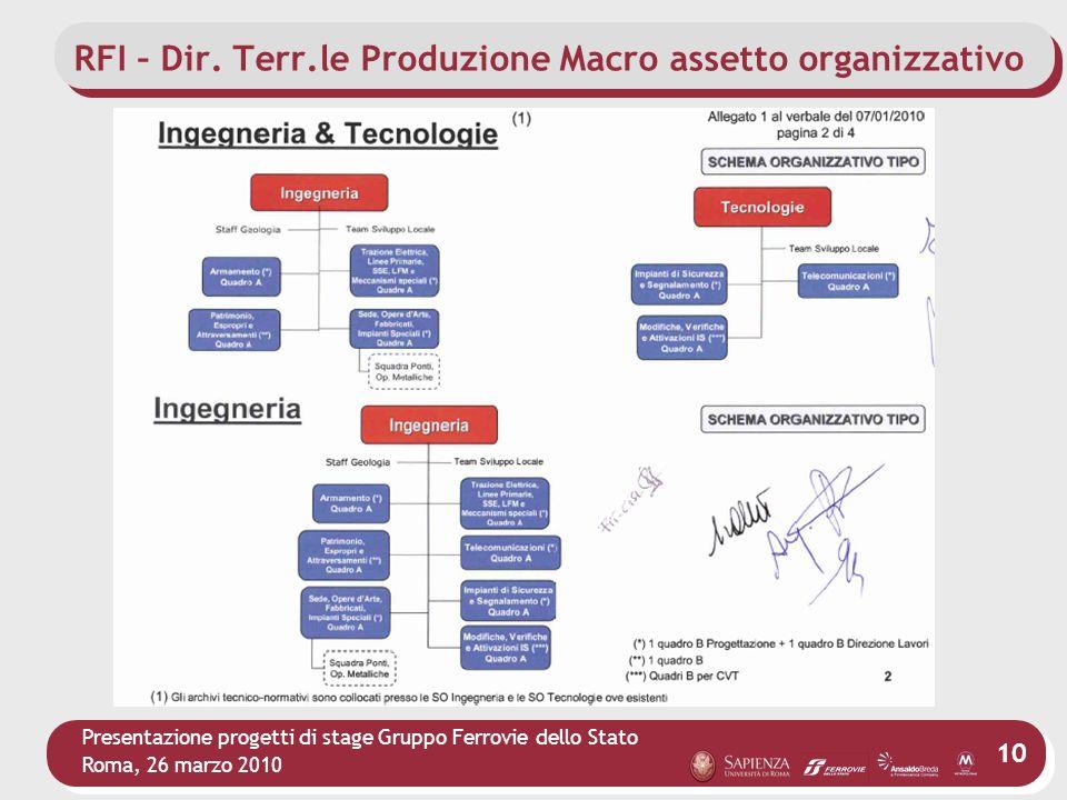 Presentazione progetti di stage Gruppo Ferrovie dello Stato Roma, 26 marzo 2010 10 RFI – Dir. Terr.le Produzione Macro assetto organizzativo