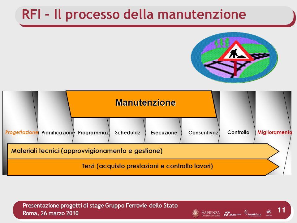 Presentazione progetti di stage Gruppo Ferrovie dello Stato Roma, 26 marzo 2010 11 Progettazione PianificazioneProgrammaz. OPERATION EsecuzioneConsunt