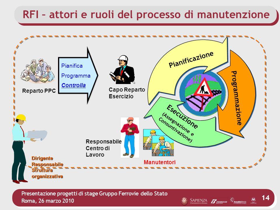 Presentazione progetti di stage Gruppo Ferrovie dello Stato Roma, 26 marzo 2010 14 Manutentori Pianifica Programma Controlla Pianifica Programma Contr