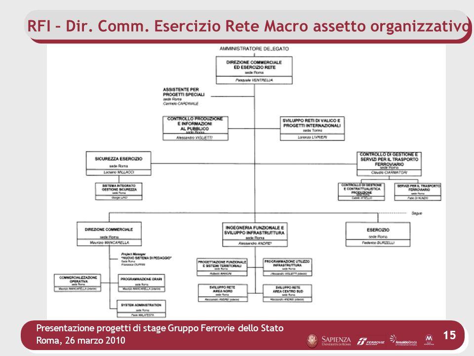 Presentazione progetti di stage Gruppo Ferrovie dello Stato Roma, 26 marzo 2010 15 RFI – Dir. Comm. Esercizio Rete Macro assetto organizzativo