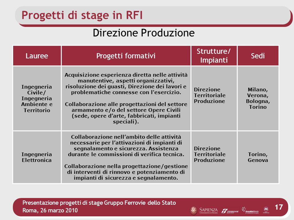 Presentazione progetti di stage Gruppo Ferrovie dello Stato Roma, 26 marzo 2010 17 Progetti di stage in RFI LaureeProgetti formativi Strutture/ Impian