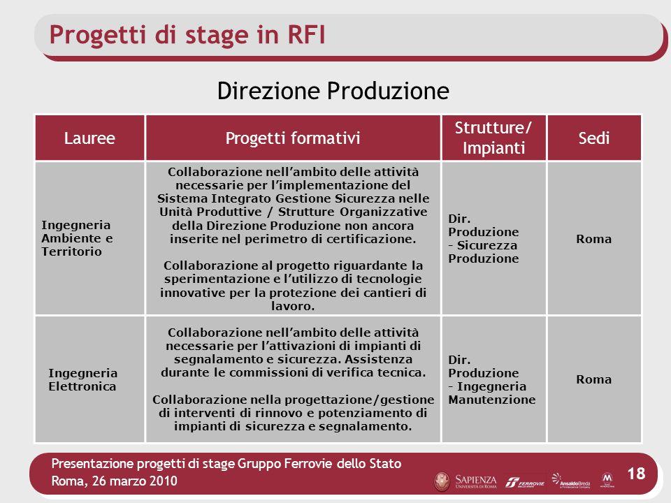 Presentazione progetti di stage Gruppo Ferrovie dello Stato Roma, 26 marzo 2010 18 Progetti di stage in RFI LaureeProgetti formativi Strutture/ Impian