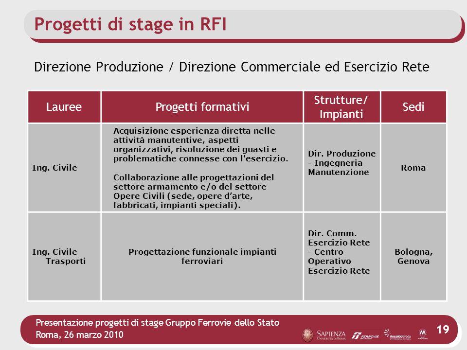 Presentazione progetti di stage Gruppo Ferrovie dello Stato Roma, 26 marzo 2010 19 Progetti di stage in RFI LaureeProgetti formativi Strutture/ Impian