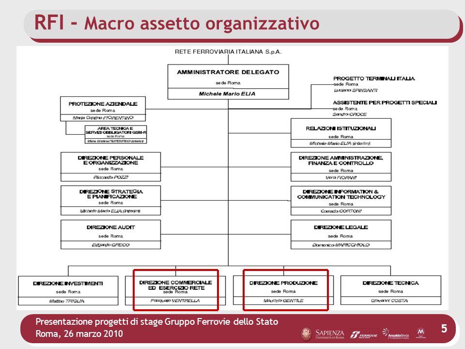 Presentazione progetti di stage Gruppo Ferrovie dello Stato Roma, 26 marzo 2010 16 RFI – COER Macro assetto organizzativo