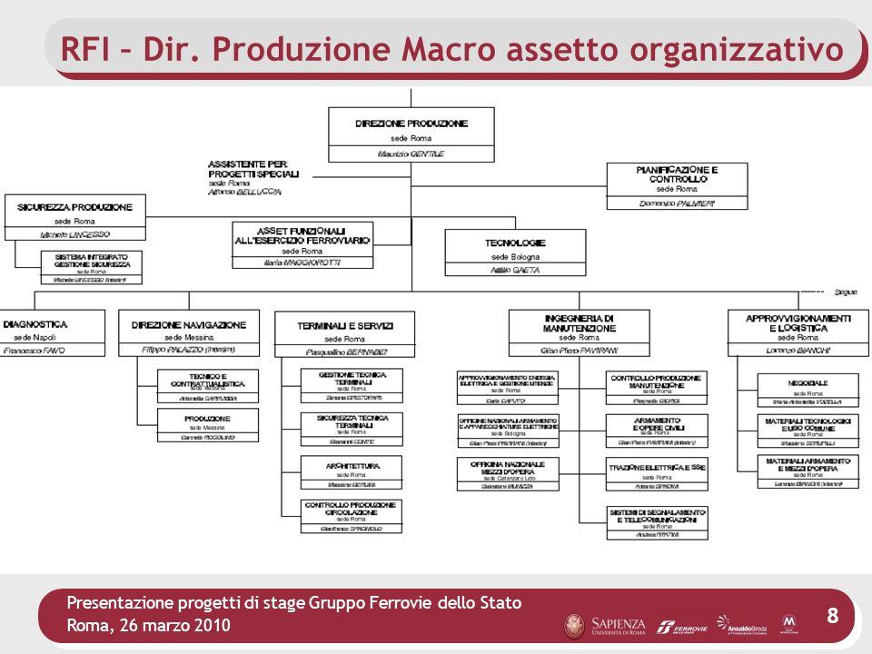 Presentazione progetti di stage Gruppo Ferrovie dello Stato Roma, 26 marzo 2010 8 RFI – Dir. Produzione Macro assetto organizzativo