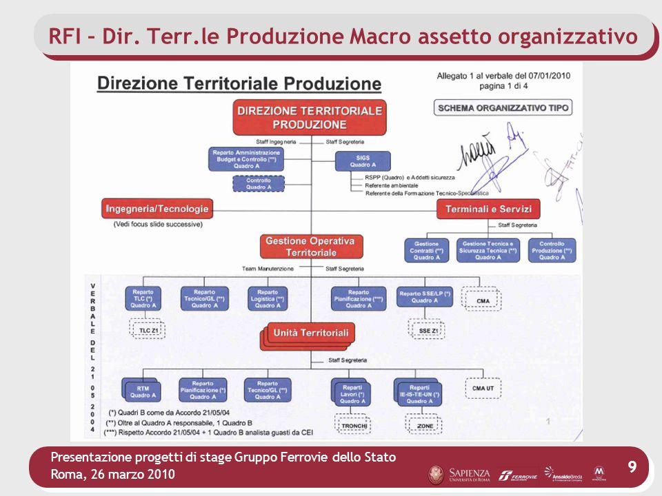 Presentazione progetti di stage Gruppo Ferrovie dello Stato Roma, 26 marzo 2010 9 RFI – Dir. Terr.le Produzione Macro assetto organizzativo