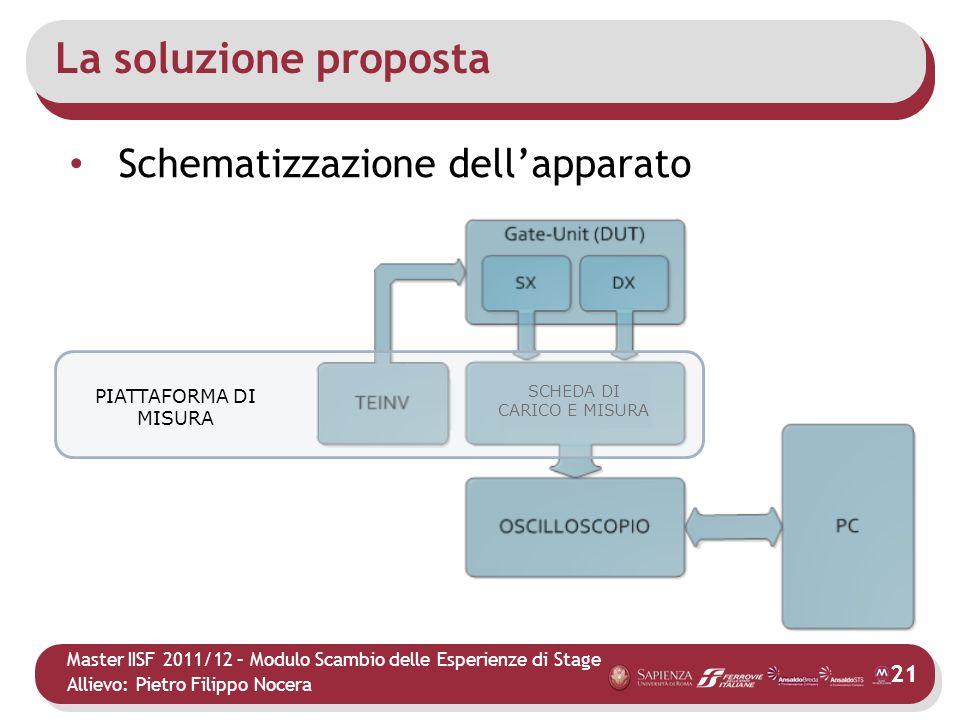 Master IISF 2011/12 – Modulo Scambio delle Esperienze di Stage Allievo: Pietro Filippo Nocera La soluzione proposta 21 Schematizzazione dellapparato S
