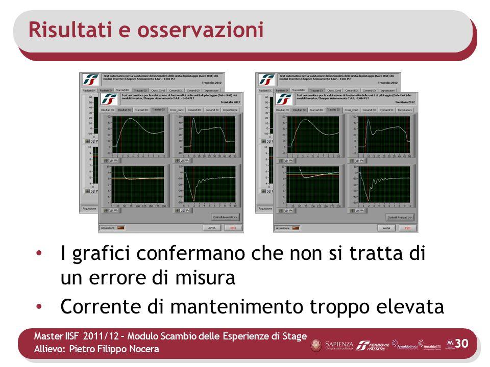 Master IISF 2011/12 – Modulo Scambio delle Esperienze di Stage Allievo: Pietro Filippo Nocera Risultati e osservazioni 30 I grafici confermano che non