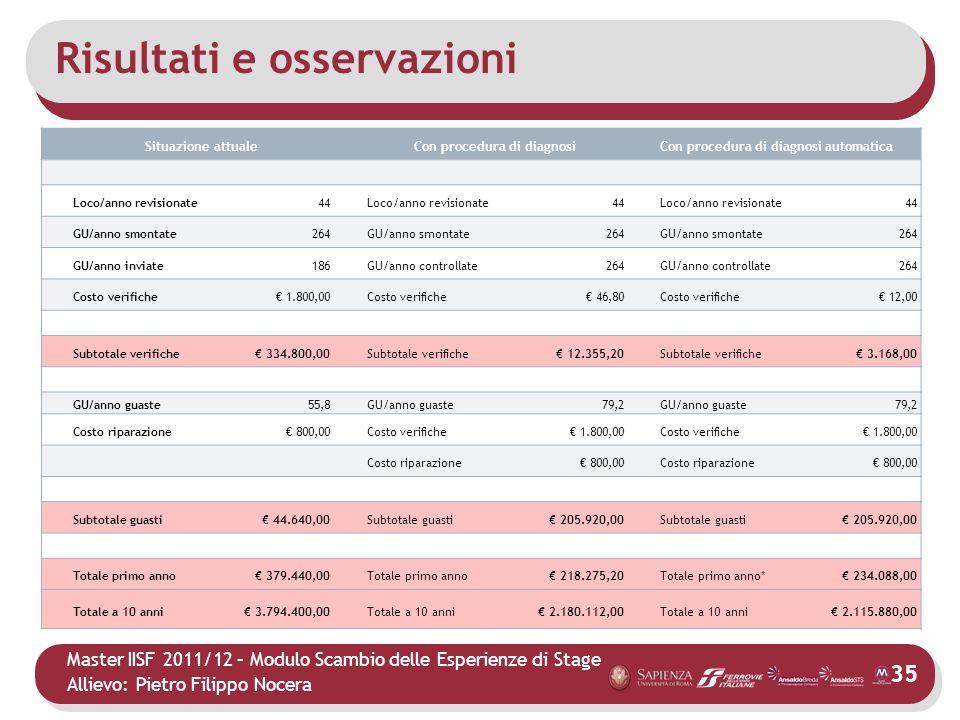 Master IISF 2011/12 – Modulo Scambio delle Esperienze di Stage Allievo: Pietro Filippo Nocera Risultati e osservazioni Qual è il costo di revisione pe