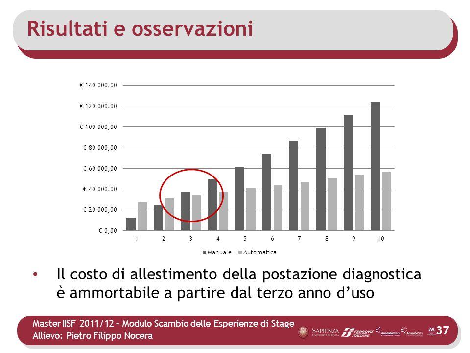 Master IISF 2011/12 – Modulo Scambio delle Esperienze di Stage Allievo: Pietro Filippo Nocera Risultati e osservazioni Il costo di allestimento della