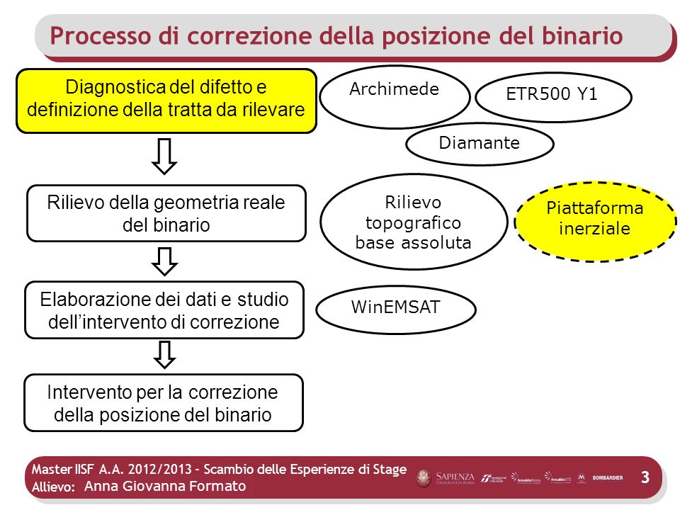 Master IISF A.A. 2012/2013 - Scambio delle Esperienze di Stage Allievo: Mario Agostino Processo di correzione della posizione del binario 3 Anna Giova