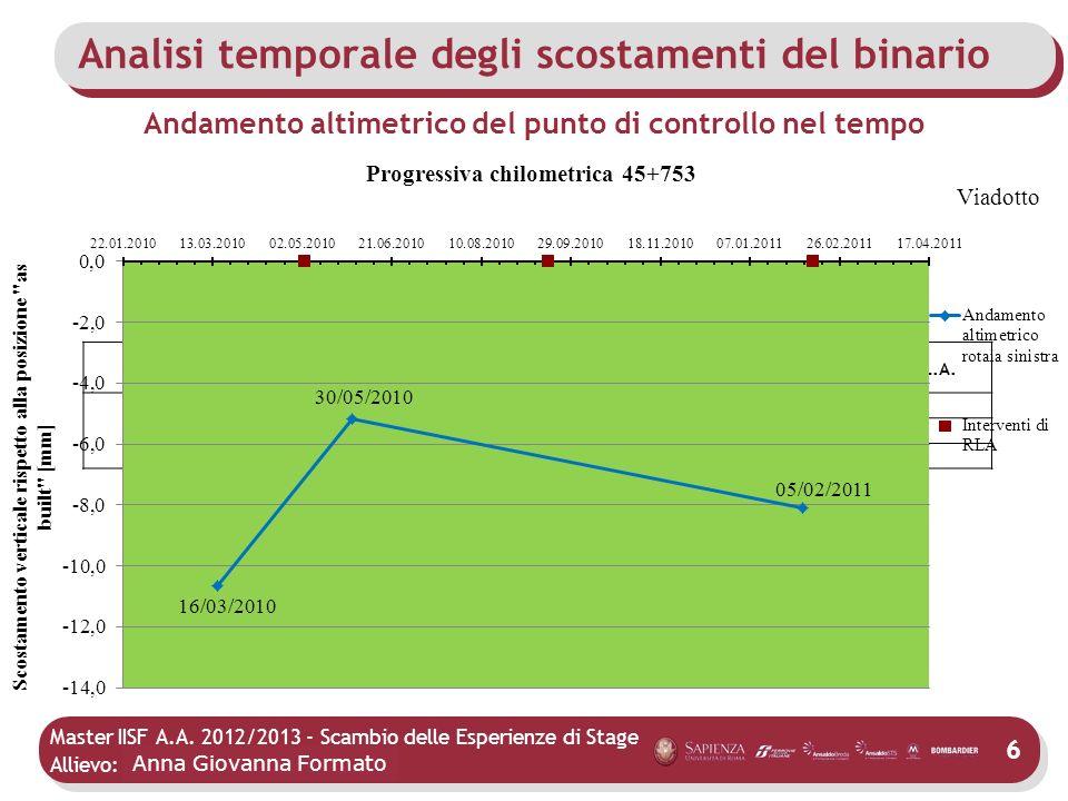 Master IISF A.A. 2012/2013 - Scambio delle Esperienze di Stage Allievo: Mario Agostino Andamento altimetrico del punto di controllo nel tempo 6 Progre