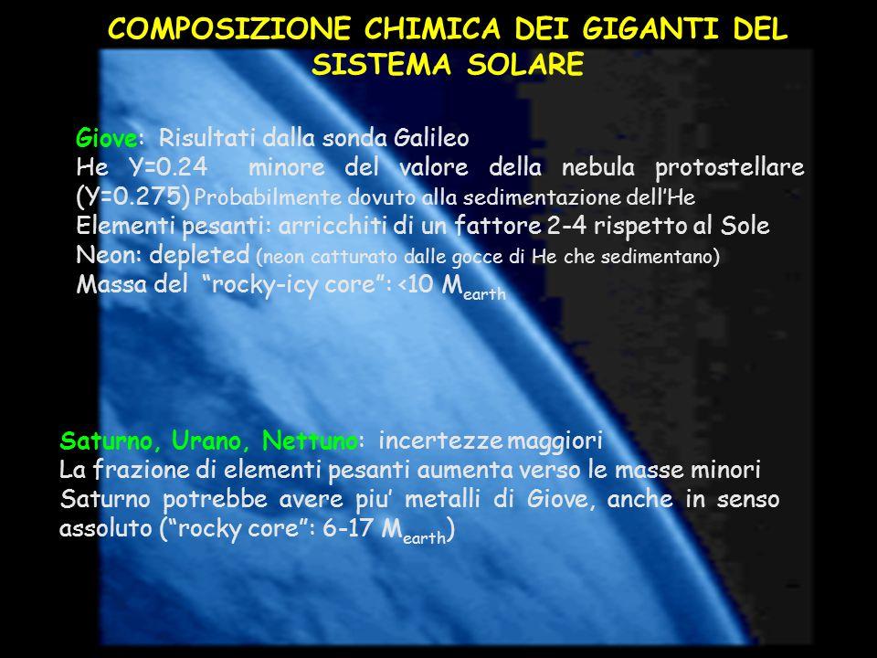 COMPOSIZIONE CHIMICA DEI GIGANTI DEL SISTEMA SOLARE Giove: Risultati dalla sonda Galileo He Y=0.24 minore del valore della nebula protostellare (Y=0.2