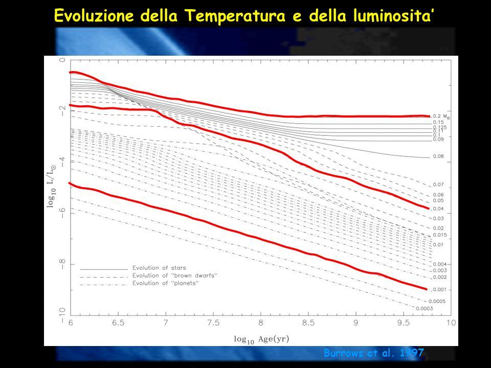 Evoluzione della Temperatura e della luminosita Burrows et al. 1997