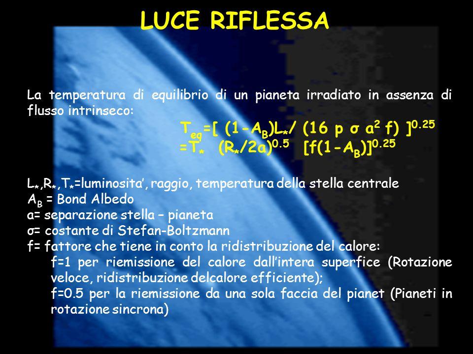 LUCE RIFLESSA La temperatura di equilibrio di un pianeta irradiato in assenza di flusso intrinseco: T eq =[ (1-A B )L * / (16 p σ a 2 f) ] 0.25 =T * (
