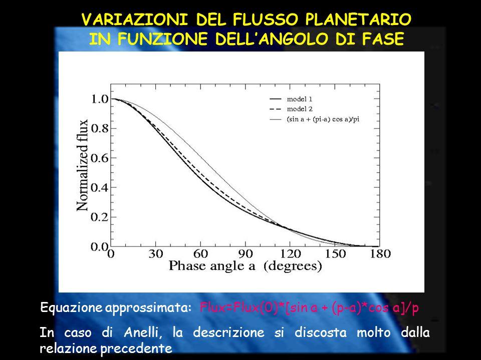VARIAZIONI DEL FLUSSO PLANETARIO IN FUNZIONE DELLANGOLO DI FASE In caso di Anelli, la descrizione si discosta molto dalla relazione precedente Equazio