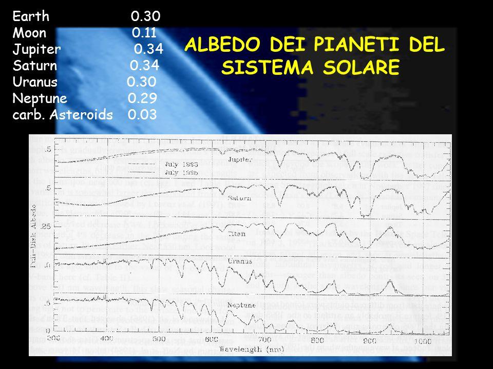 ALBEDO DEI PIANETI DEL SISTEMA SOLARE Earth 0.30 Moon 0.11 Jupiter 0.34 Saturn 0.34 Uranus 0.30 Neptune 0.29 carb. Asteroids 0.03