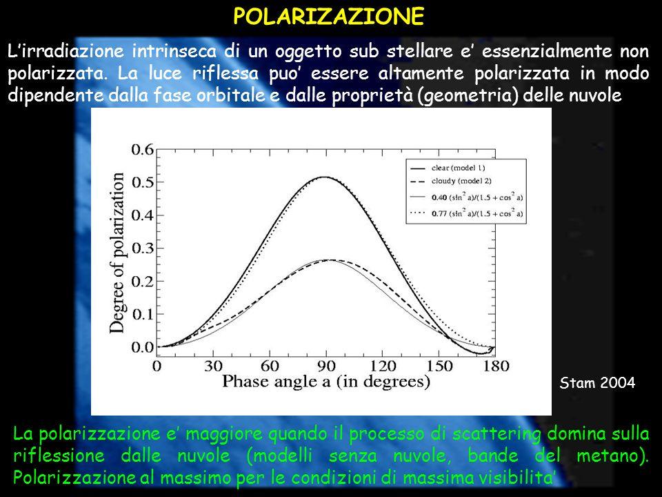 POLARIZAZIONE Lirradiazione intrinseca di un oggetto sub stellare e essenzialmente non polarizzata. La luce riflessa puo essere altamente polarizzata