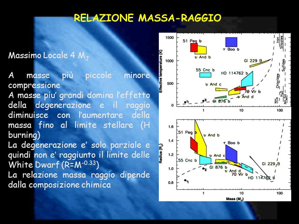 RELAZIONE MASSA-RAGGIO Massimo Locale 4 M J A masse più piccole minore compressione A masse piu grandi domina leffetto della degenerazione e il raggio