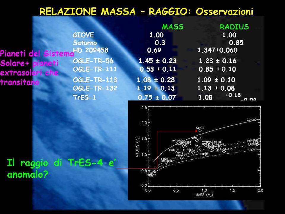 RELAZIONE MASSA – RAGGIO: Osservazioni Pianeti del Sistema Solare+ pianeti extrasolari che transitano MASS RADIUS GIOVE 1.00 1.00 Saturno 0.3 0.85 HD