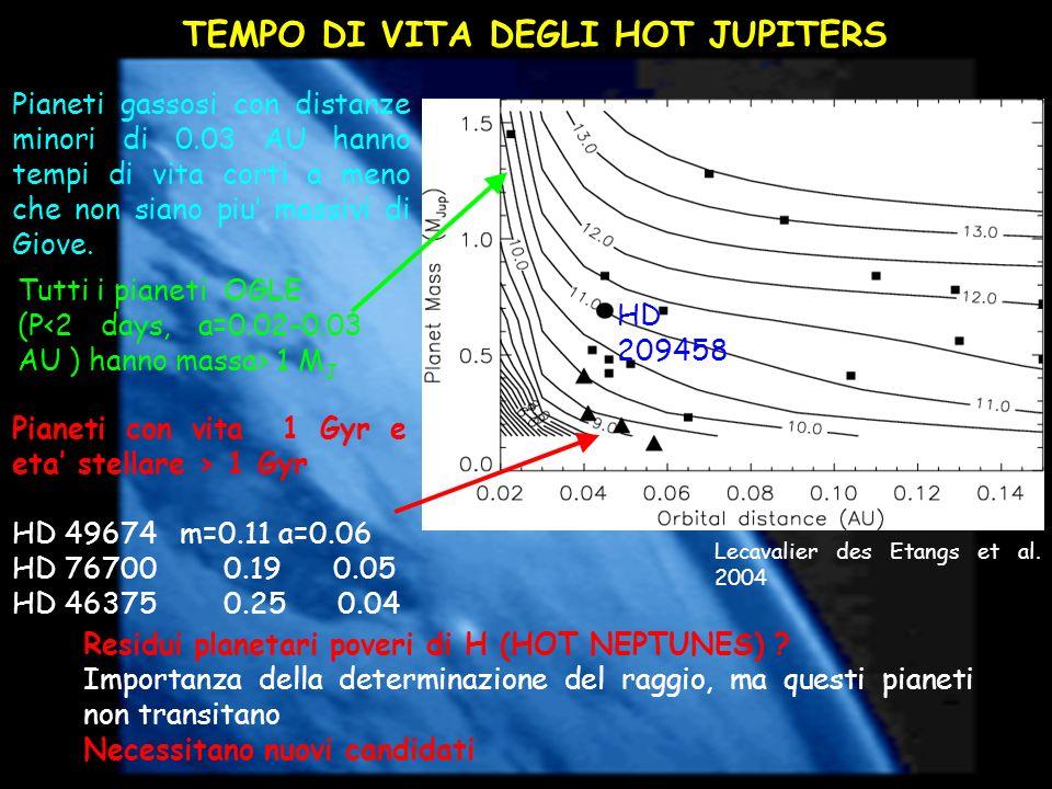 TEMPO DI VITA DEGLI HOT JUPITERS Lecavalier des Etangs et al. 2004 Pianeti gassosi con distanze minori di 0.03 AU hanno tempi di vita corti a meno che