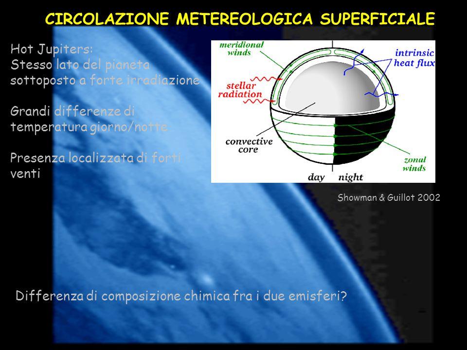 CIRCOLAZIONE METEREOLOGICA SUPERFICIALE Showman & Guillot 2002 Hot Jupiters: Stesso lato del pianeta sottoposto a forte irradiazione Grandi differenze